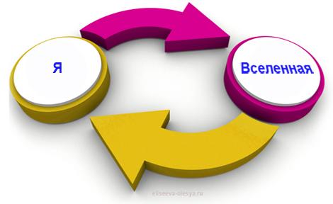 Как построить успешный бизнес